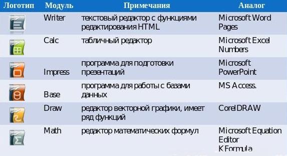 OpenOffice скачать бесплатно на русском языке для Windows 7, 8, 10